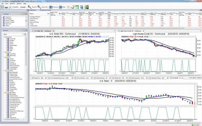 Vantage Point Futures Market Timing Software