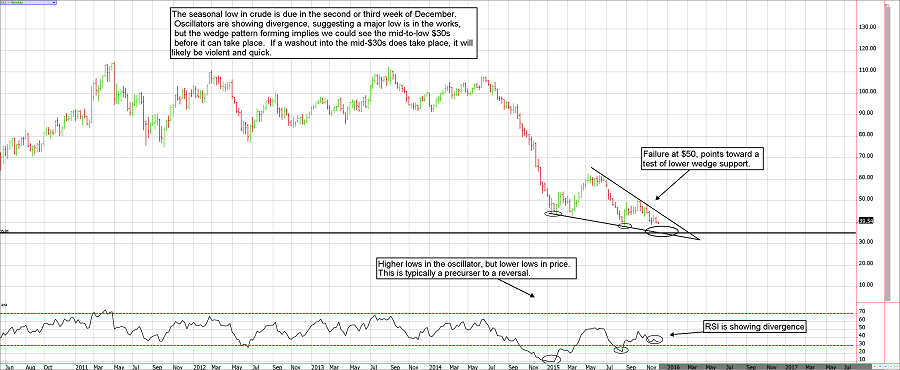 Trading Crude oil commodity chart