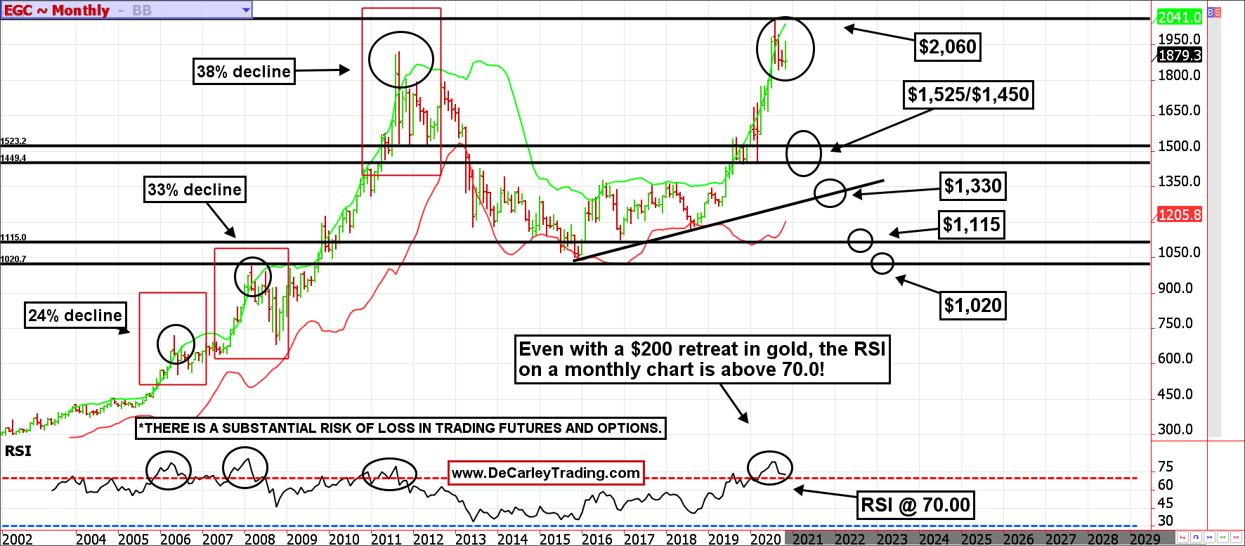 Gold futures technical analysis