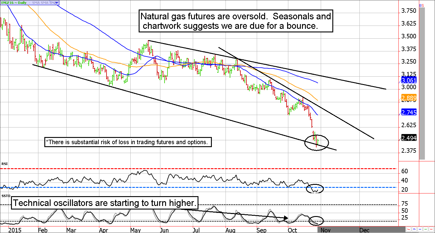 NaturalGas-Futures-oversold