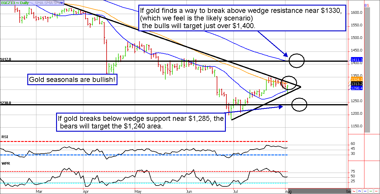 Gold Futures Technical and Seasonal Analysis