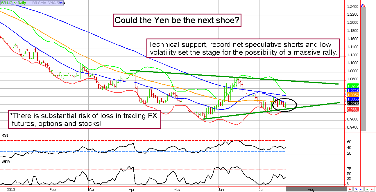 Short Yen futures over crowded trade?