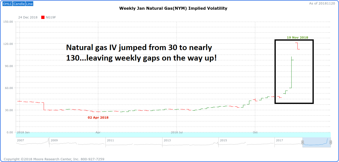 Natural Gas Implied Volatility