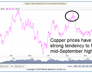 Copper Futures Bearish Seasonals