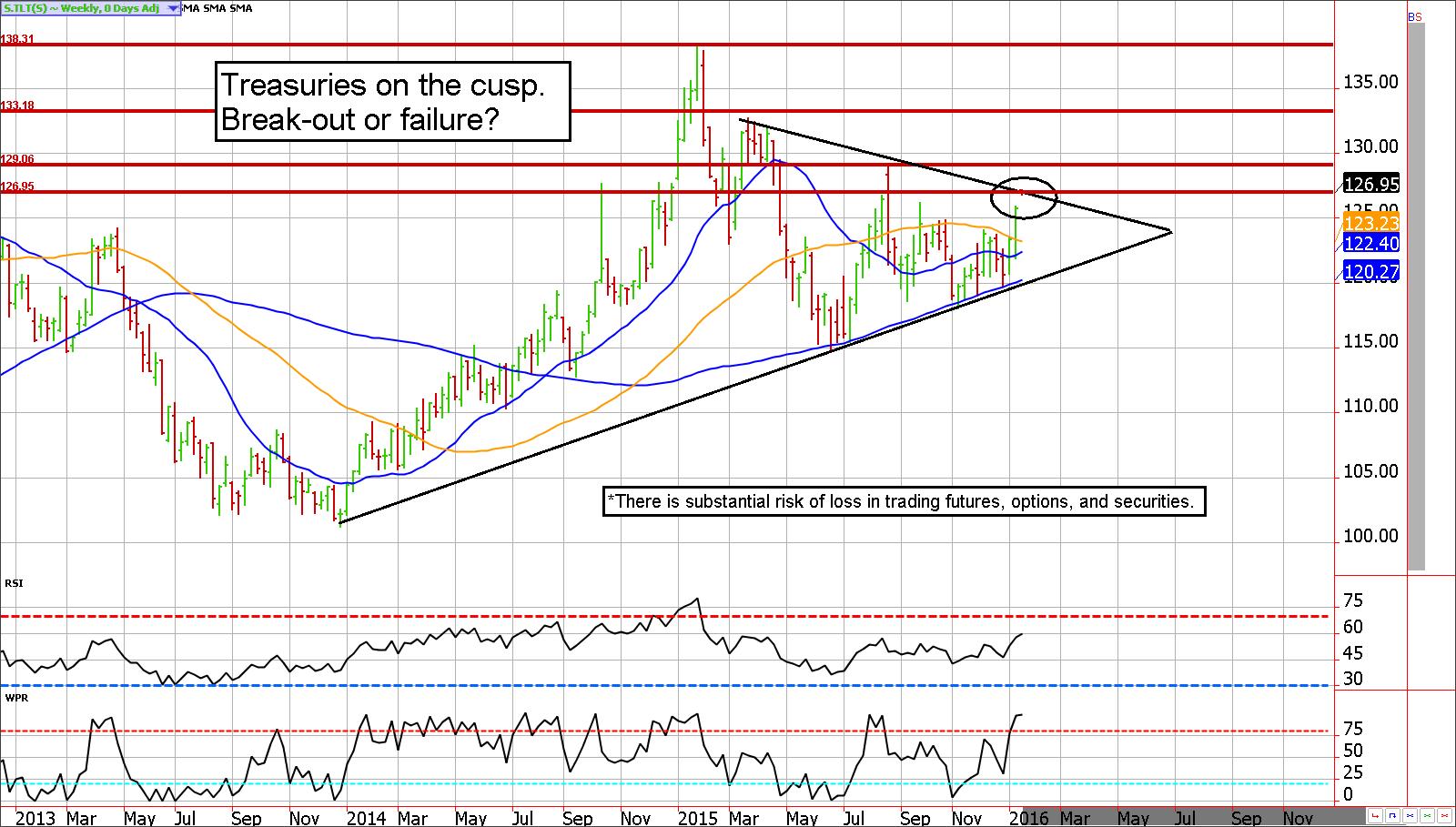 trading treasury futures options