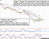 October Sugar Futures Seasonally Bullish