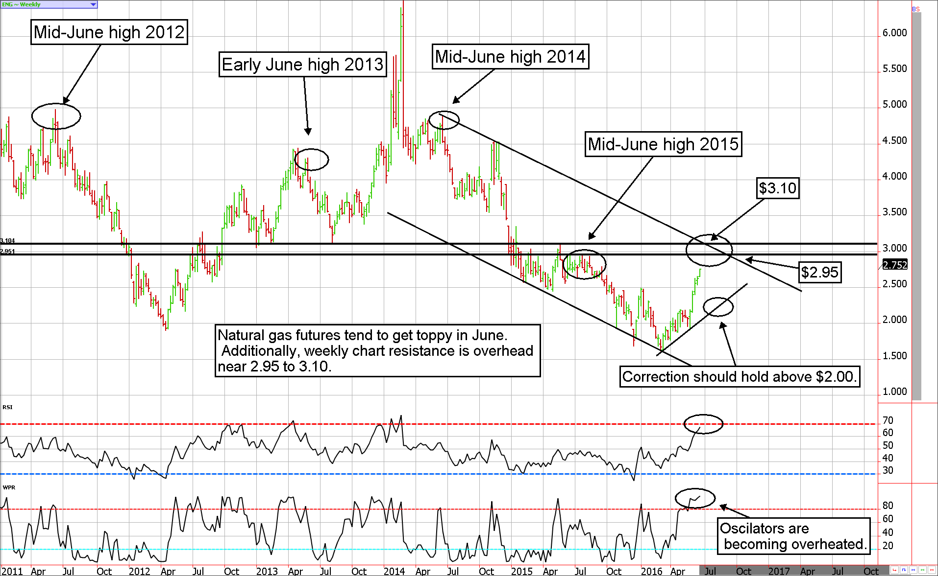 Natural Gas Futures tend to make mid-June Highs