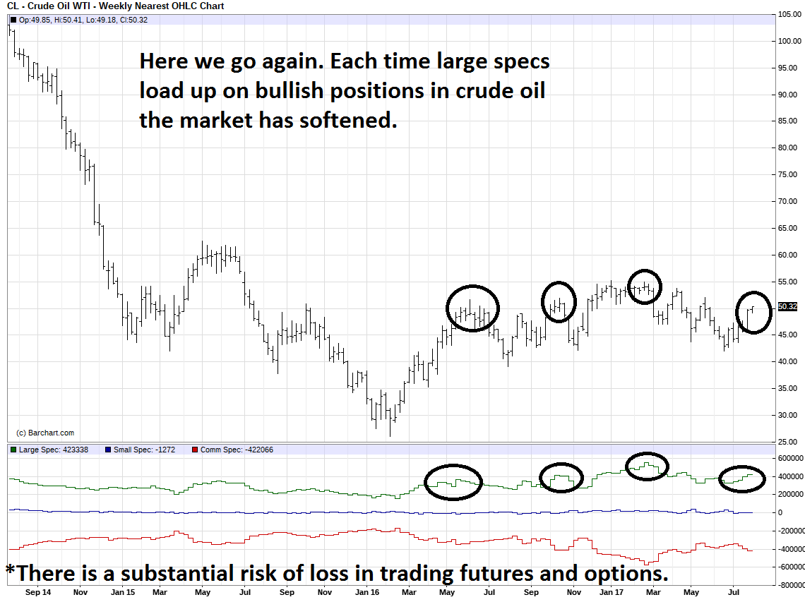 Crude oil speculators too long?