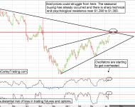 Gold futures facing technical resistance
