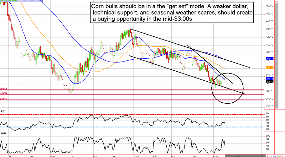 May 2015 Corn Futures Chart