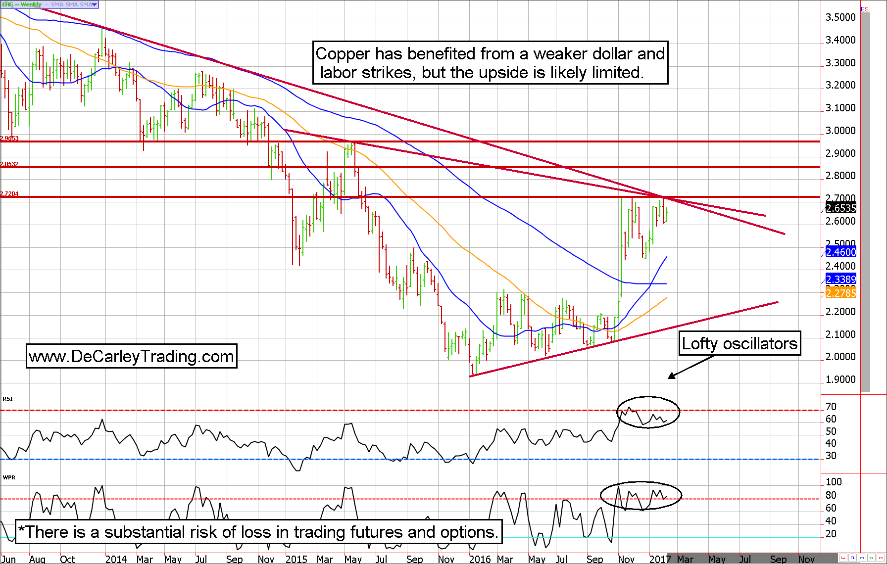 Copper Futures Technically Overbought