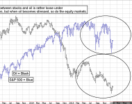 Stock Market and WTI Oil Futures Correlation