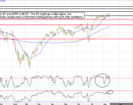 e-mini S&P 500 overbought?