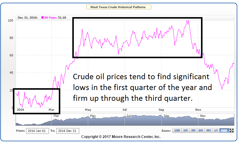 Crude Oil Seasonal Patterns going into 2017