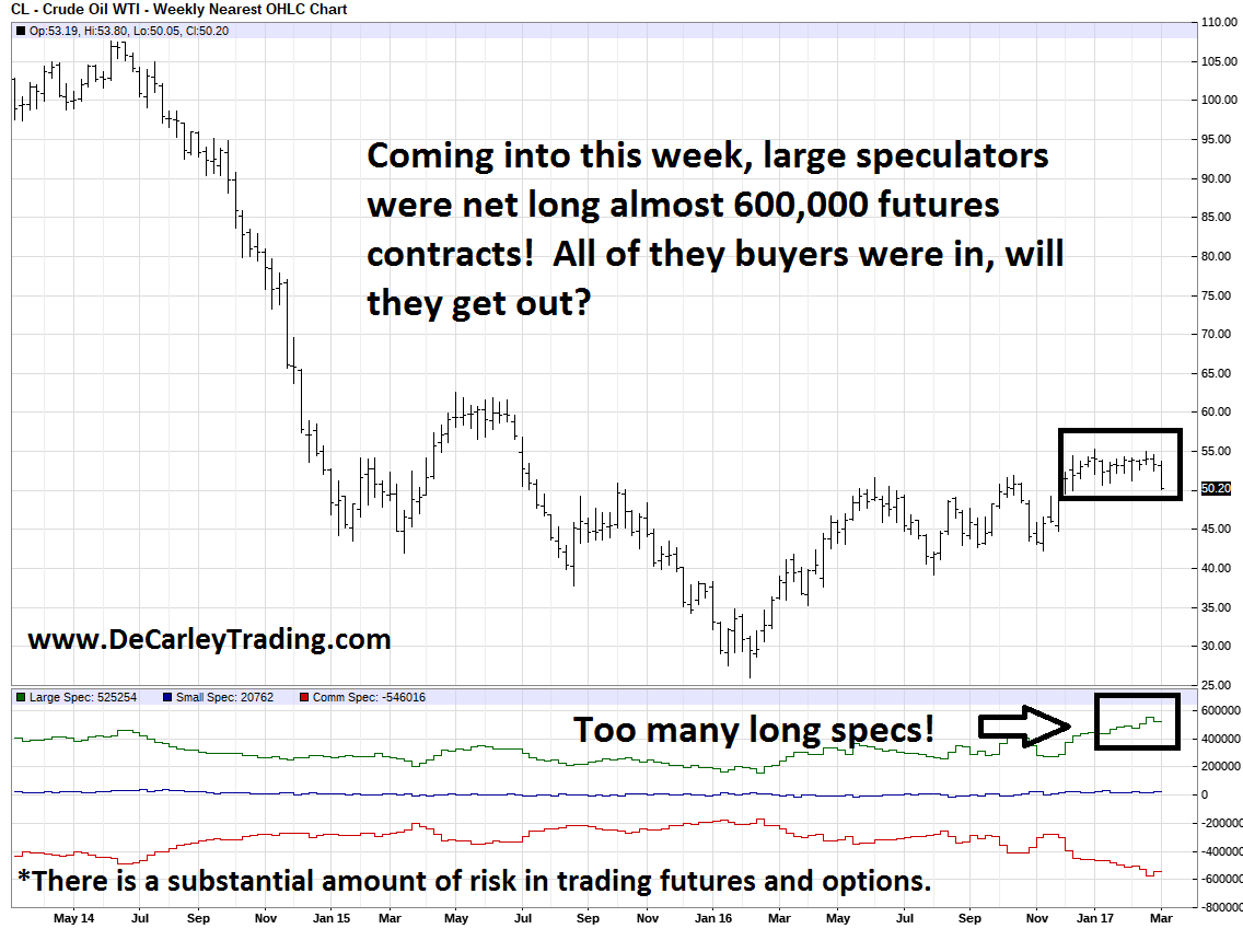 WTI Crude Oil Futures COT Report