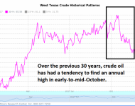 Crude Oil Seasonal Pattern