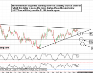 Gold Futures Technical Analysis is Bearish