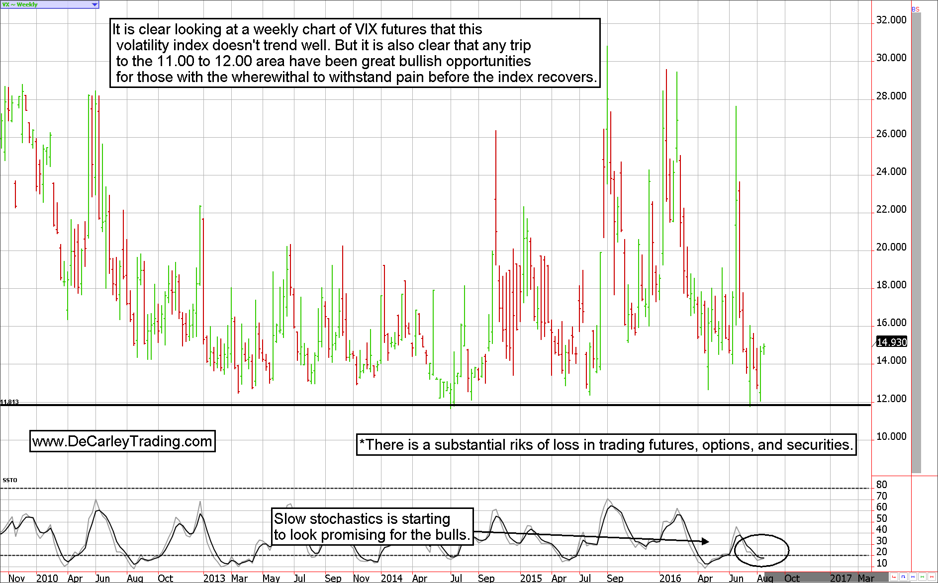 VIX Volatility Index Futures Chart