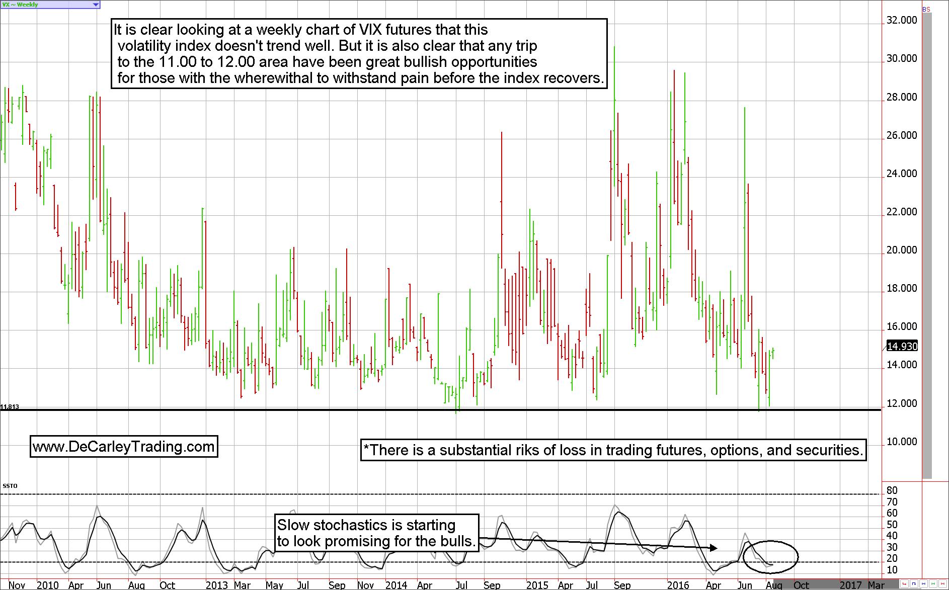 Trading vix futures options
