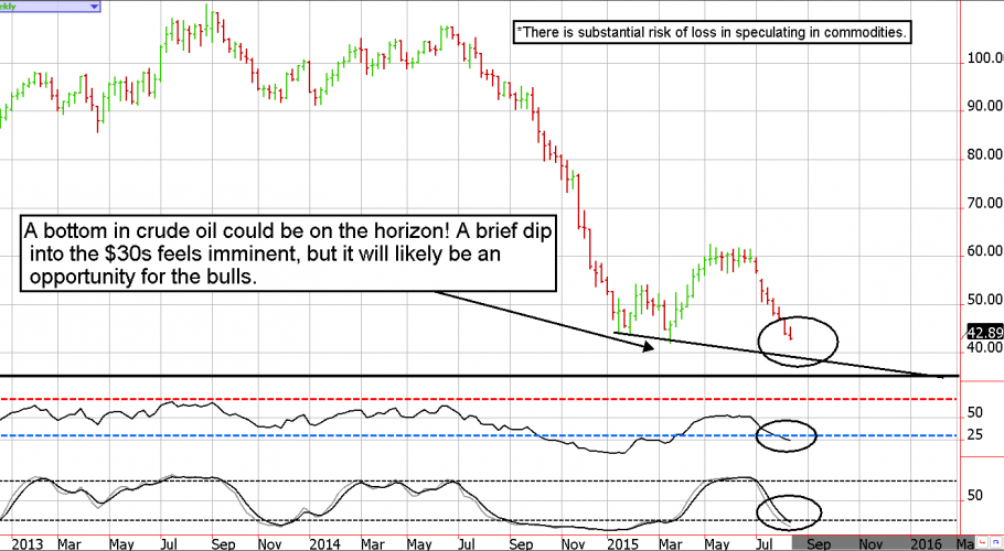 Crude Oil Weekly Technical Analysis