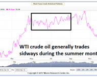 Crude Oil Futures Summer Seasonals