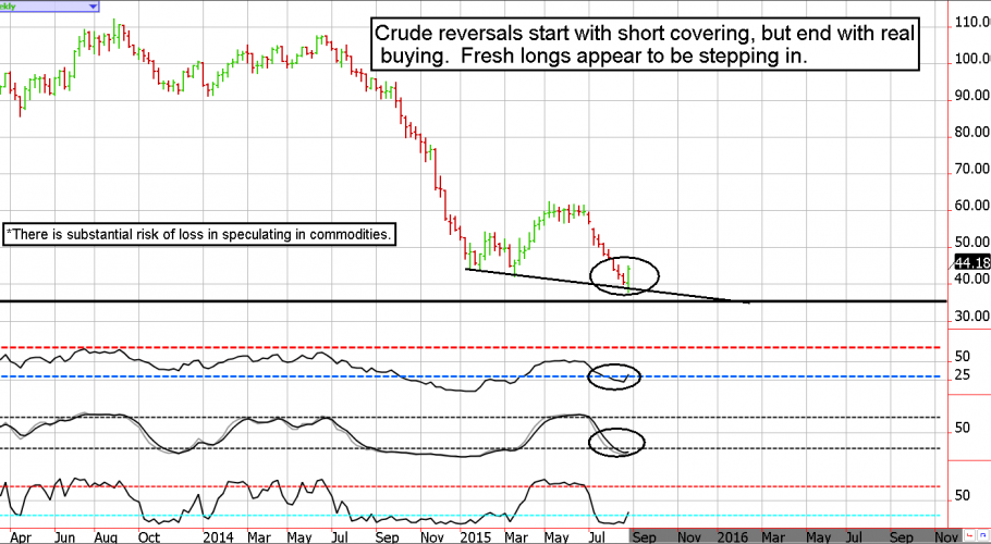 Crude Oil Futures Weekly Chart