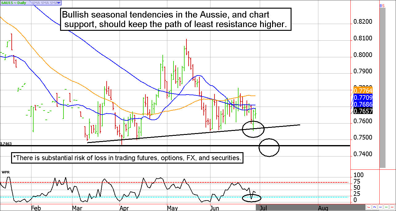Aussie Dollar Futures Buying Opportunity?
