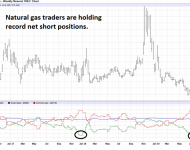 Nat Gas Futures COT Report