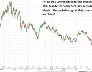May 11 2015 Dow Jones-UBS Commodity Index Price Chart