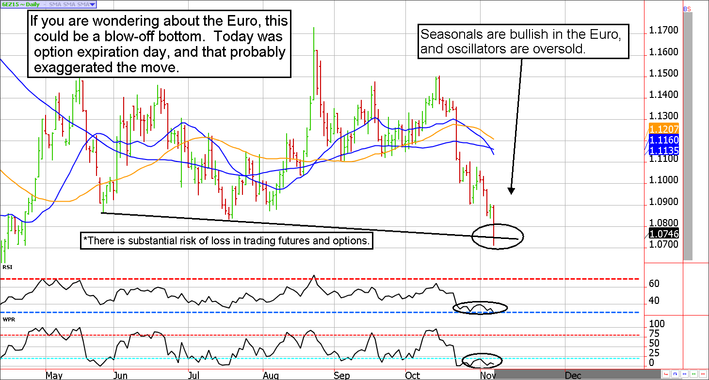 Euro Currency Futures Chart