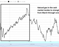 Natural Gas Seasonal Tendency