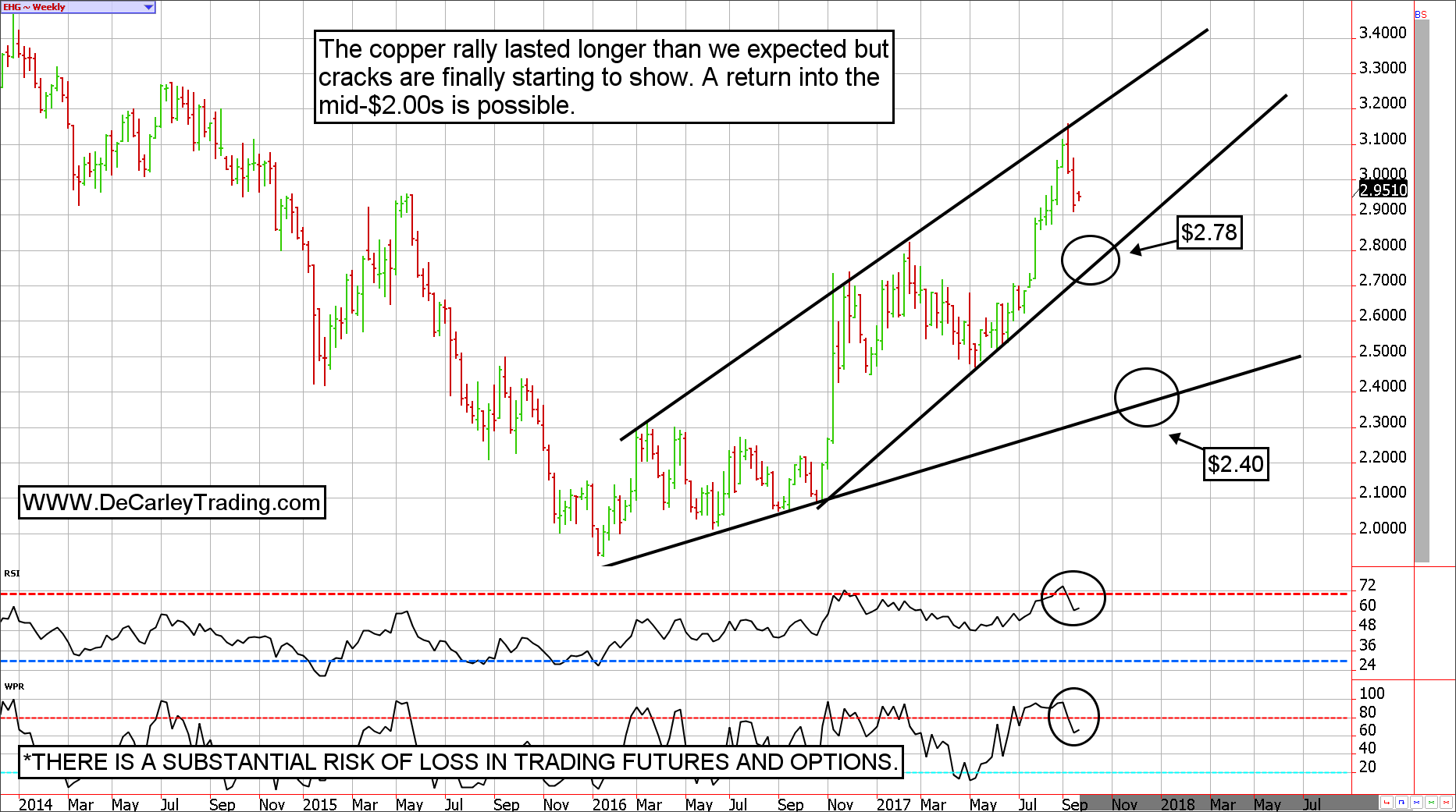 Copper Futures Weekly View