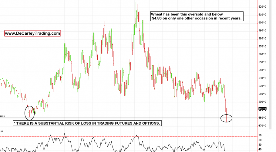 Wheat Futures a Bargain?