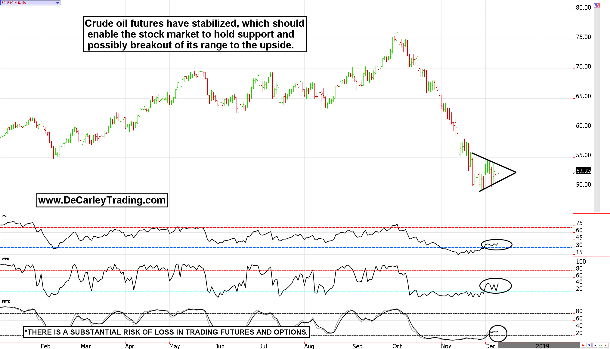 Crude oil futures stabilize