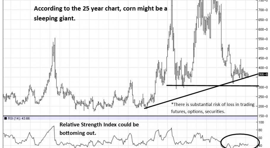 25-Year Corn Futures Chart